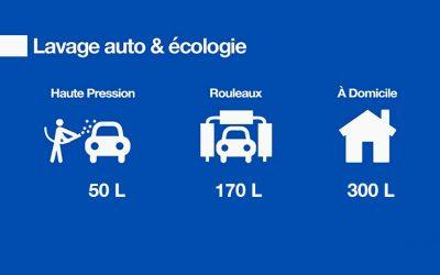 Comment laver sa voiture de manière écologique ?