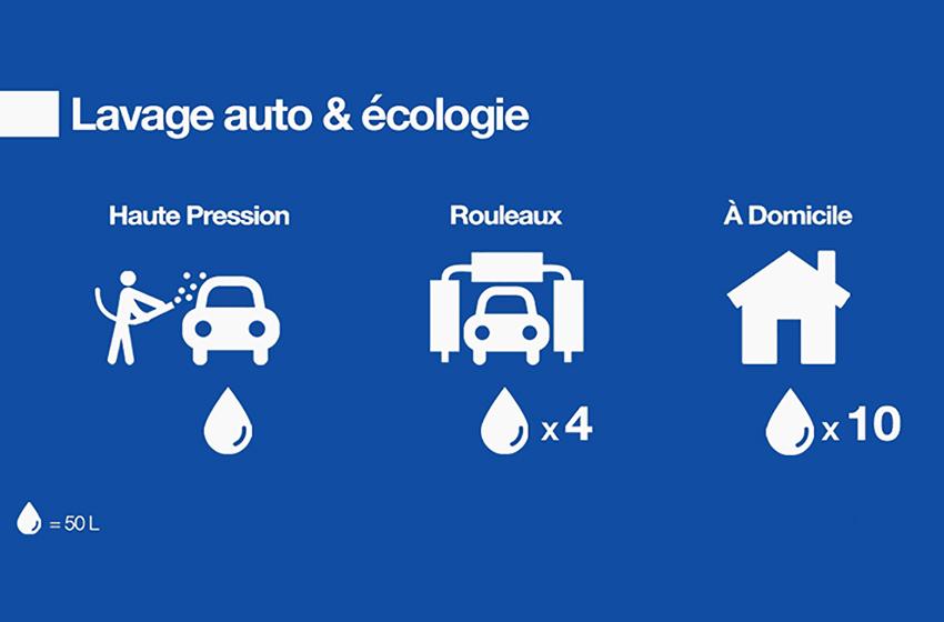 Comment laver votre voiture lors d'une mesure de restriction d'eau ?